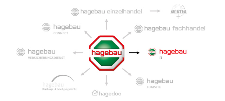 hagebau IT GmbH